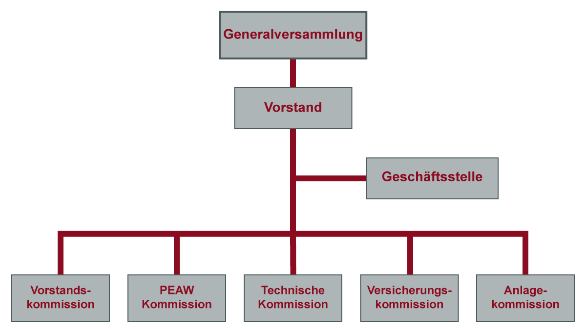 Organisationsstruktur CARBURA